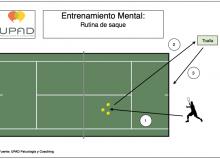 Rutina de entrenamiento mental en Tenis: el saque